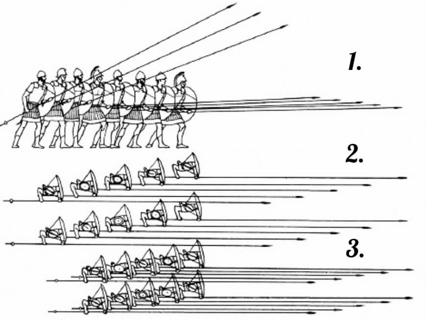 Малюнок структура македонської фаланги